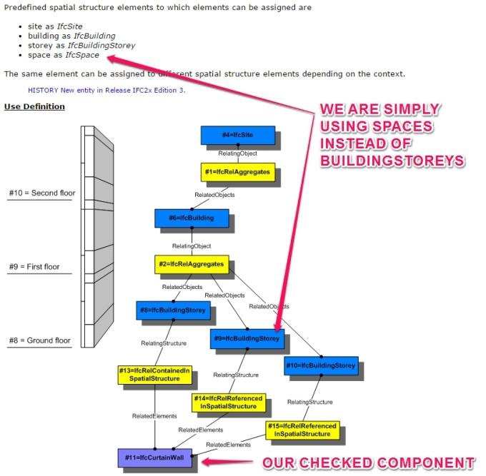 IfcRelReferencedInSpatialStructure.jpg